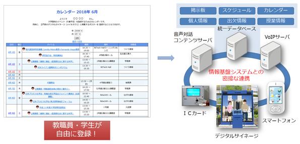 情報基盤システムとの連携
